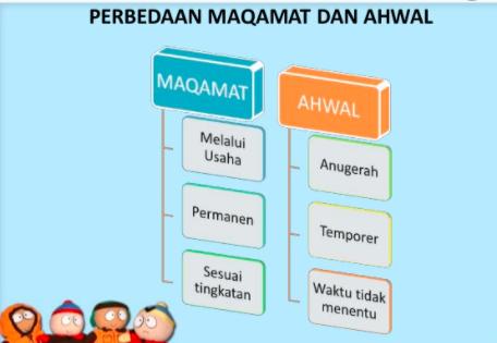 Maqamat dan al Ahwal